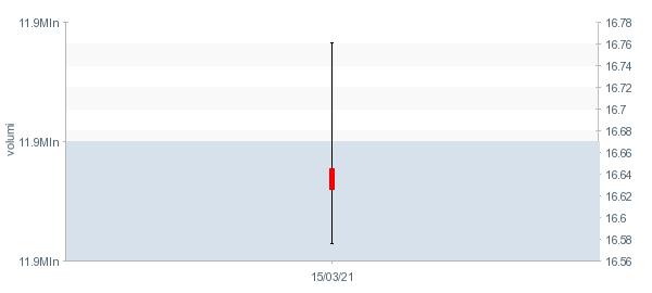 Quotazione Deutsche Telekom azioni in tempo reale