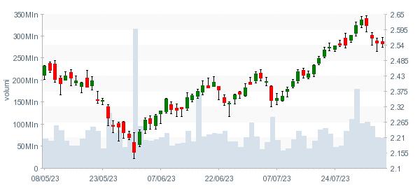 Ubs ha investito in bitcoin