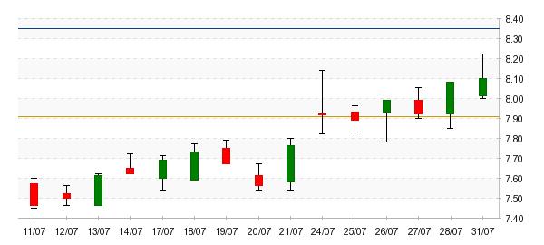 Azioni Fila: Analisi Tecnica - Borsa Italiana