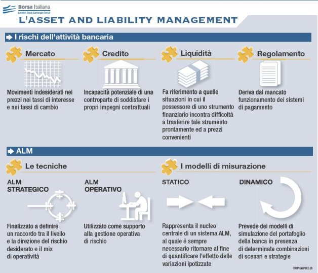 Asset and liabilities