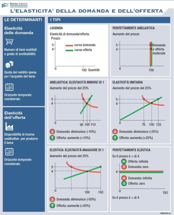 Elasticit della domanda e dell 39 offerta borsa italiana - I diversi tipi di droga ...