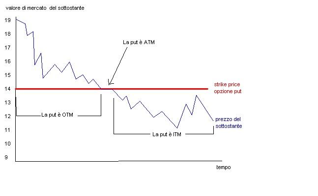 I fattori che influenzano il prezzo di un'opzione Borsa e
