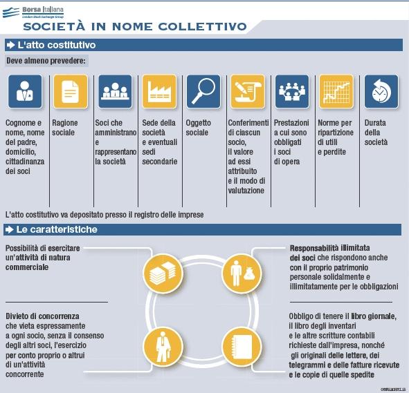 La societ in nome collettivo borsa italiana for Mobilia nome collettivo