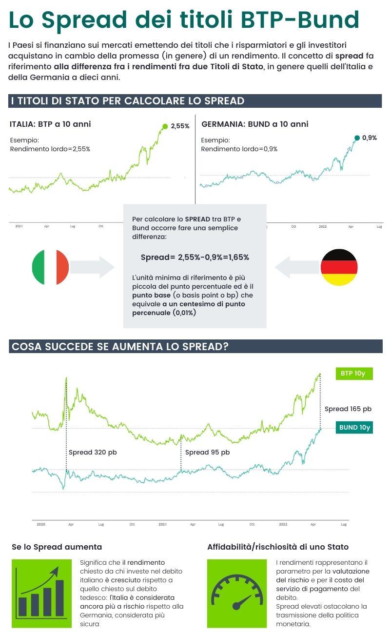 Borsa Italiana Calendario 2020.Che Cos E Lo Spread Dei Titoli Btp Bund Significato E Guida