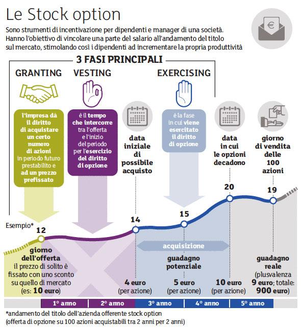Cosa sono le Stock Option