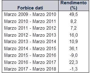 0120fc2fd9 I rendimenti dell'indice MSCI World a 12 mesi per i periodi indicati sono  mostrati con dividendi netti, in euro. I periodi di tempo scelti sono da  marzo a ...